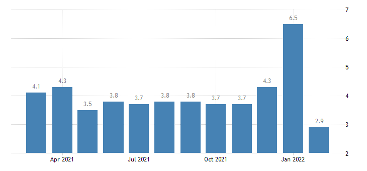 united states total separations transportation warehousing and utilites rate m nsa fed data