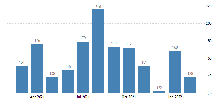 united states total separations wholesale trade level m nsa fed data