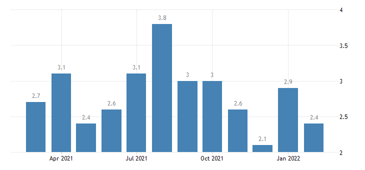 united states total separations wholesale trade rate m nsa fed data