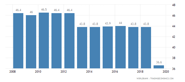 united states total tax rate percent of profit wb data