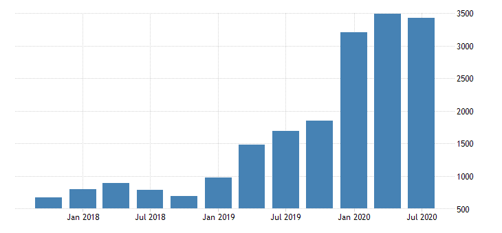 united states total trading assets for commercial banks in new mexico fed data