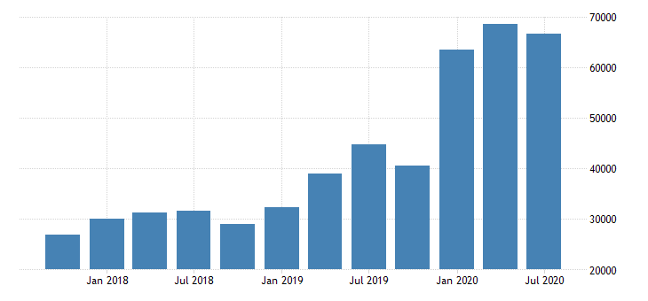 united states total trading assets for commercial banks in washington fed data