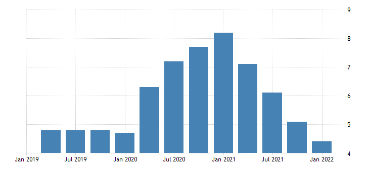united states total unemployed as a percent of the civilian labor force for arizona fed data