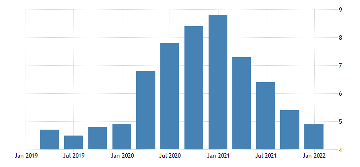 united states total unemployed as a percent of the civilian labor force for louisiana fed data