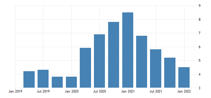 united states total unemployed as a percent of the civilian labor force for oregon fed data