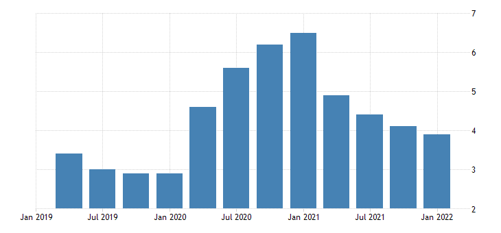 united states total unemployed as a percent of the civilian labor force for south carolina fed data