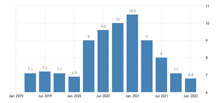 united states total unemployed plus all marginally attached workers plus total employed part time for economic reasons as a percent of the civilian labor force plus all marginally attached workers for arkansas fed data