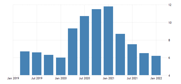 united states total unemployed plus all marginally attached workers plus total employed part time for economic reasons as a percent of the civilian labor force plus all marginally attached workers for indiana fed data