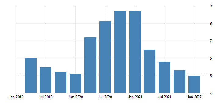 united states total unemployed plus all marginally attached workers plus total employed part time for economic reasons as a percent of the civilian labor force plus all marginally attached workers for utah fed data