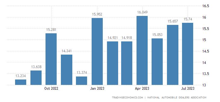 United States Total Vehicle Sales