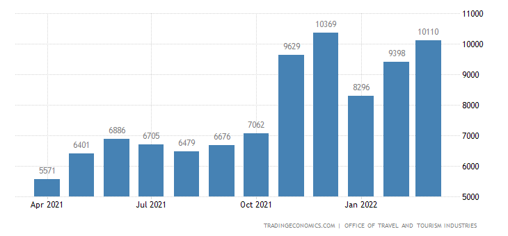 United States Tourism Revenues
