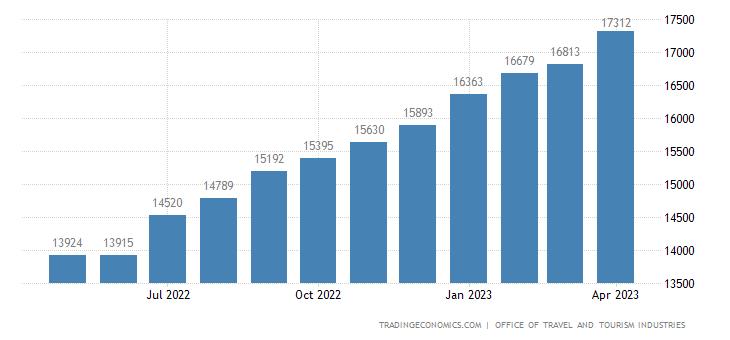 United States Tourism Revenues