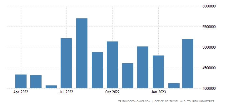 United States Tourist Arrivals | 2019 | Data | Chart