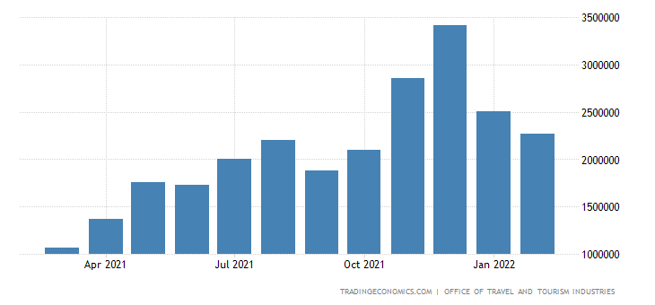 United States Tourist Arrivals