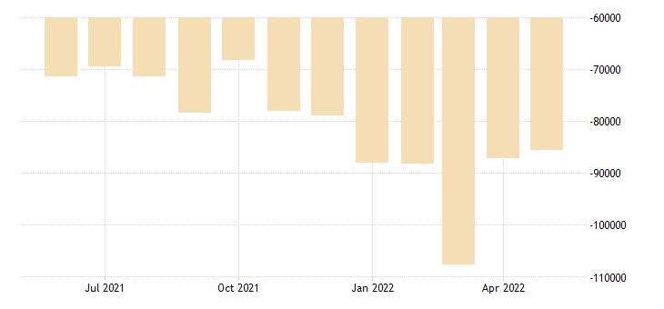 united states trade balance goods and services balance of payments basis mil of $ m sa fed data