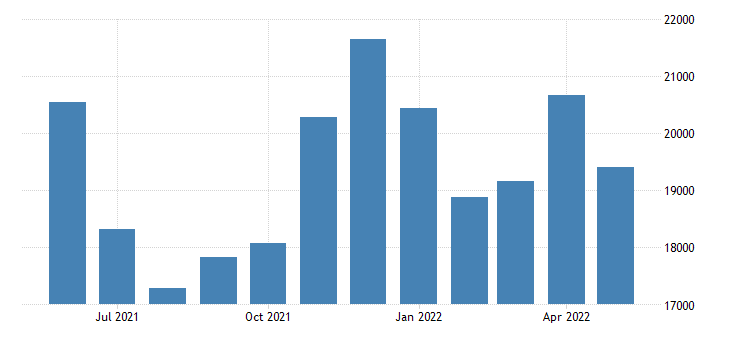 united states trade balance services balance of payments basis mil of $ m sa fed data