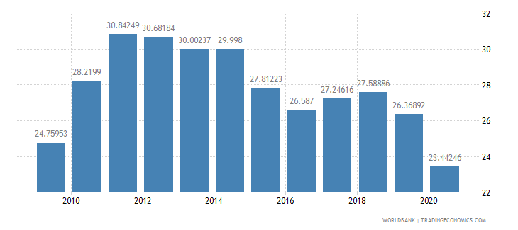 united states trade percent of gdp wb data