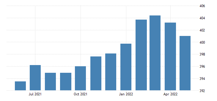 united states trade transportation and utilities employment in alabama thous of persons m sa fed data