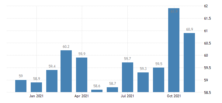 united states trade transportation and utilities employment in alaska thous of persons m nsa fed data