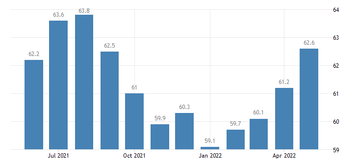 united states trade transportation and utilities employment in alaska thous of persons m sa fed data