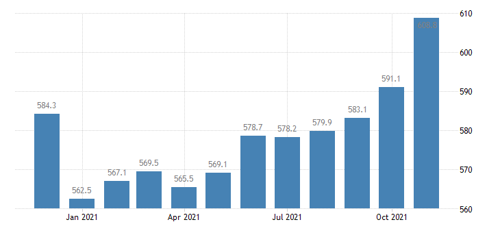 united states trade transportation and utilities employment in arizona thous of persons m nsa fed data