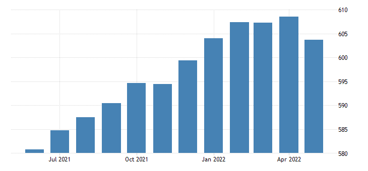 united states trade transportation and utilities employment in arizona thous of persons m sa fed data