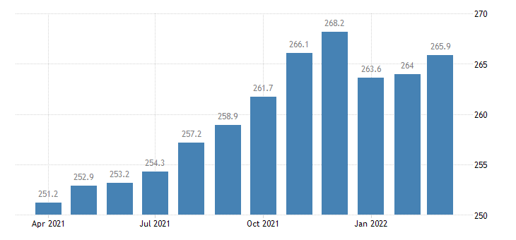 united states trade transportation and utilities employment in arkansas thous of persons m nsa fed data
