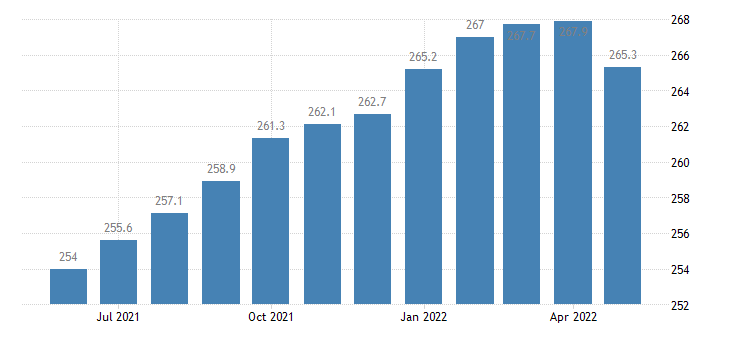 united states trade transportation and utilities employment in arkansas thous of persons m sa fed data