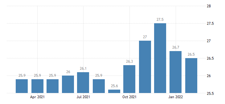 united states trade transportation and utilities employment in boulder co msa thous of persons m nsa fed data