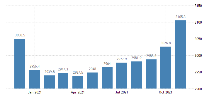 united states trade transportation and utilities employment in california thous of persons m nsa fed data