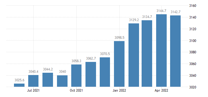 united states trade transportation and utilities employment in california thous of persons m sa fed data