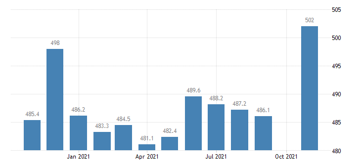 united states trade transportation and utilities employment in colorado thous of persons m nsa fed data