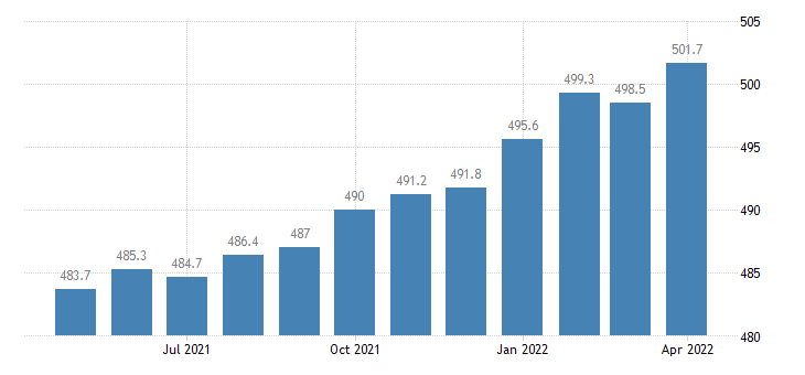united states trade transportation and utilities employment in colorado thous of persons m sa fed data