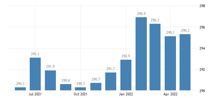 united states trade transportation and utilities employment in connecticut thous of persons m sa fed data