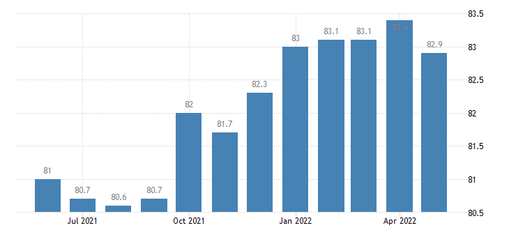 united states trade transportation and utilities employment in delaware thous of persons m sa fed data