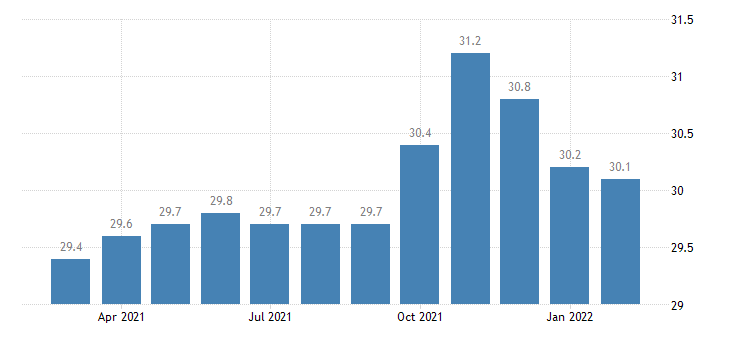 united states trade transportation and utilities employment in eugene springfield or msa thous of persons m nsa fed data