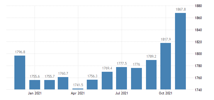 united states trade transportation and utilities employment in florida thous of persons m nsa fed data