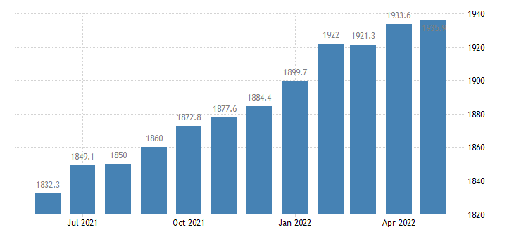 united states trade transportation and utilities employment in florida thous of persons m sa fed data