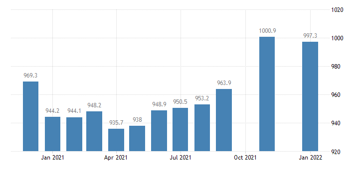 united states trade transportation and utilities employment in georgia thous of persons m nsa fed data