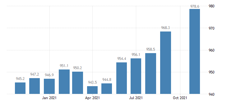 united states trade transportation and utilities employment in georgia thous of persons m sa fed data