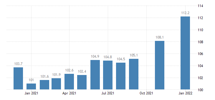 united states trade transportation and utilities employment in hawaii thous of persons m nsa fed data