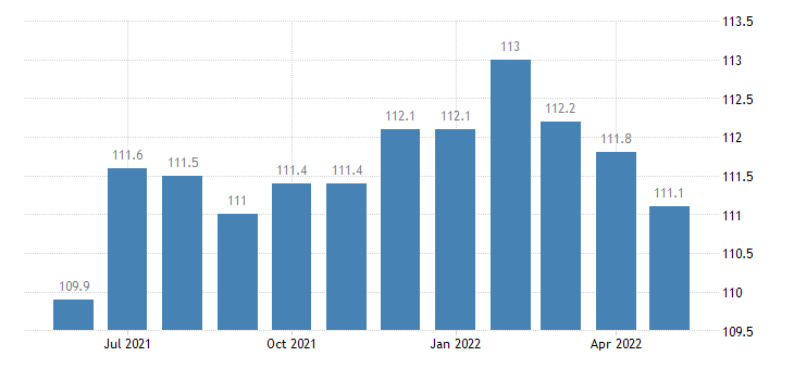 united states trade transportation and utilities employment in hawaii thous of persons m sa fed data