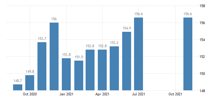 united states trade transportation and utilities employment in idaho thous of persons m nsa fed data