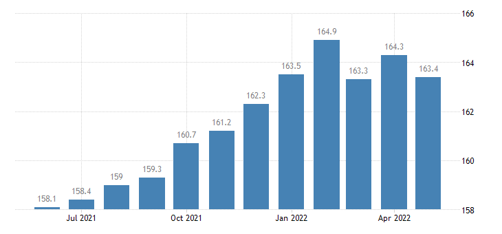 united states trade transportation and utilities employment in idaho thous of persons m sa fed data