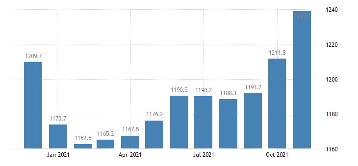 united states trade transportation and utilities employment in illinois thous of persons m nsa fed data