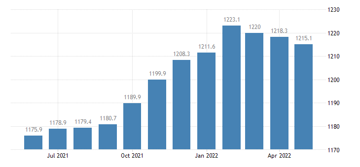 united states trade transportation and utilities employment in illinois thous of persons m sa fed data