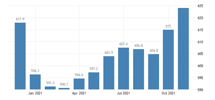 united states trade transportation and utilities employment in indiana thous of persons m nsa fed data