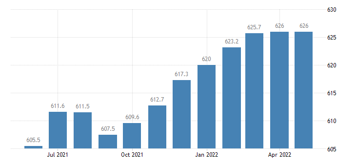 united states trade transportation and utilities employment in indiana thous of persons m sa fed data