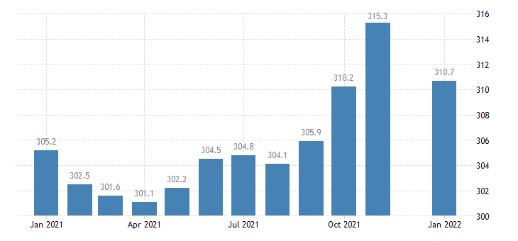 united states trade transportation and utilities employment in iowa thous of persons m nsa fed data