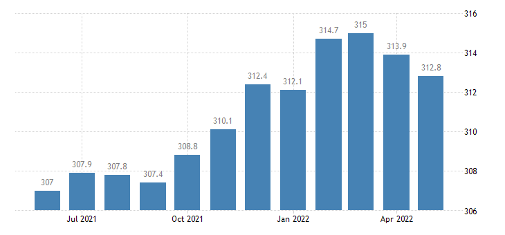 united states trade transportation and utilities employment in iowa thous of persons m sa fed data